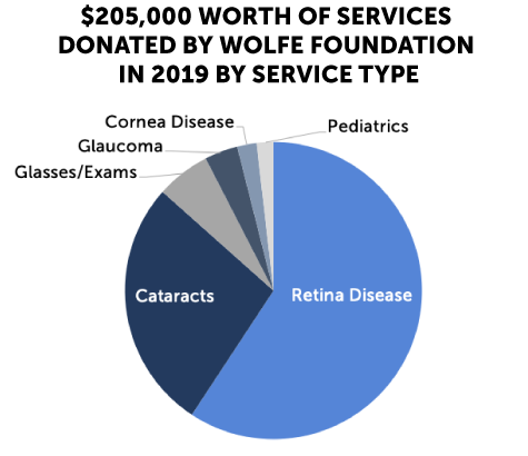 Graph depicting services donated by Wolfe Foundation in 2019 by service type.